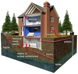 gas_radon